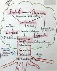 Bild_BaumPädagogik